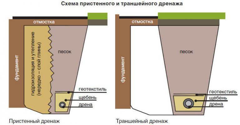 пристенный и кольцевой (траншейный) дренаж схема