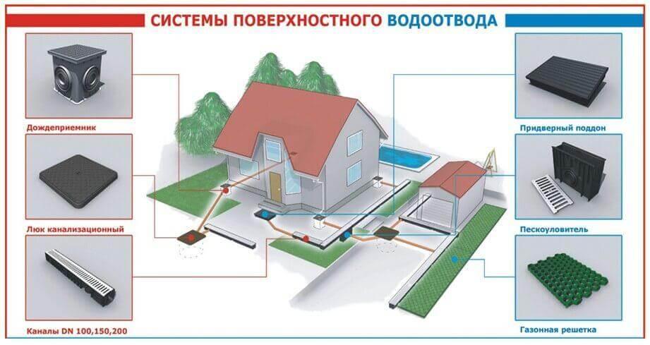 поверхностный дренаж схема