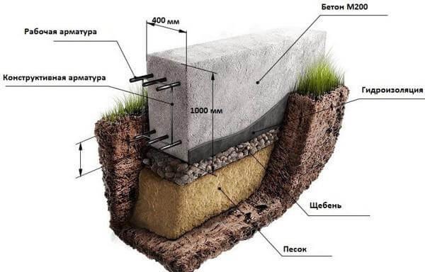 ленточный фундамент под забор: структура